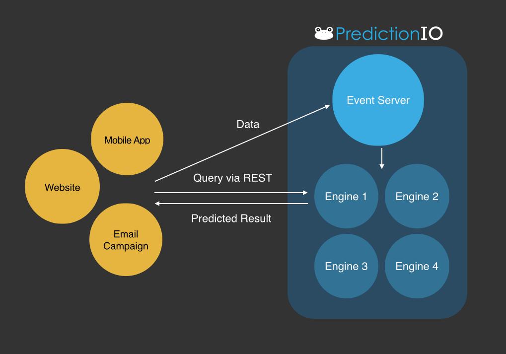 Apache Prediction IO